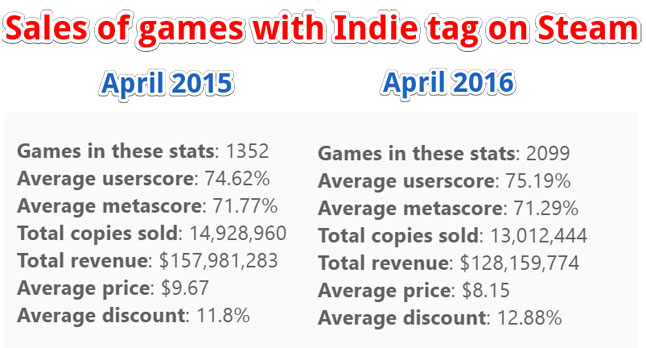 indies_comparison_gamasutra